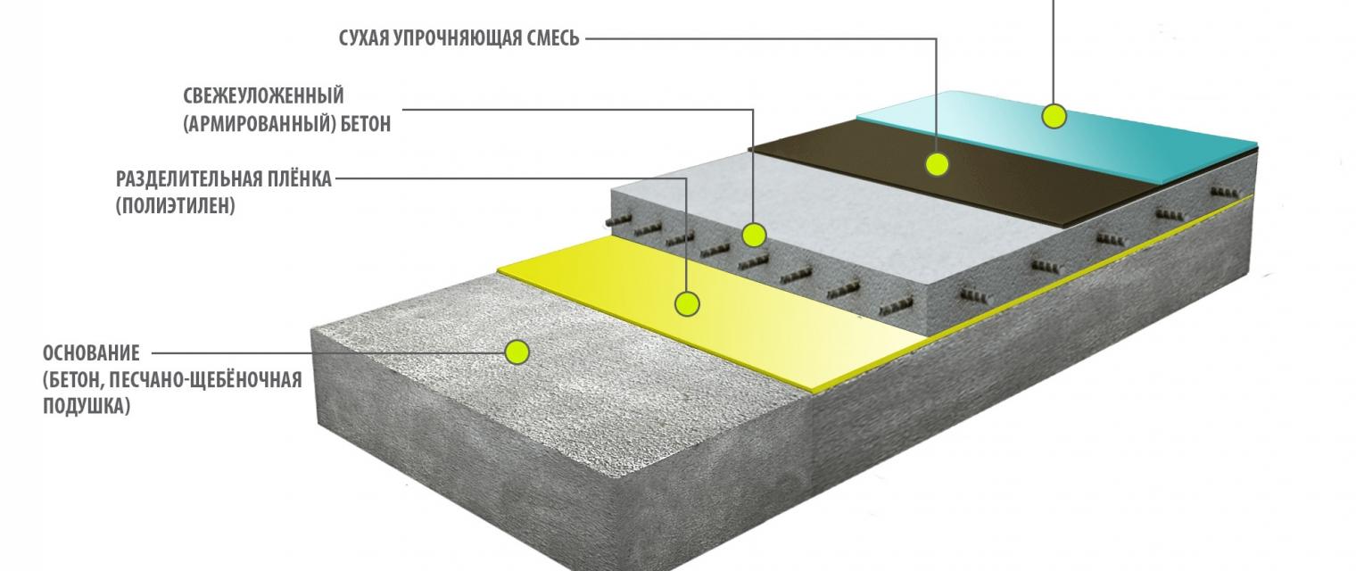 устройство бетонного пола расход смеси